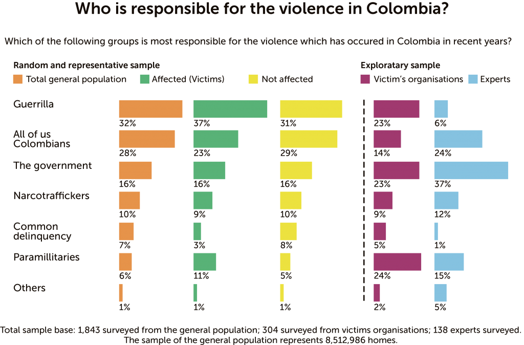 mapping the violence in colombia essay The sociological imagination writer billy the kid essay mapping ecosystem services in colombia's putumayo region essays violence in video games essay.
