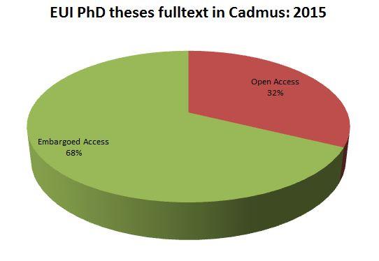 EUI Open Access Theses 2015