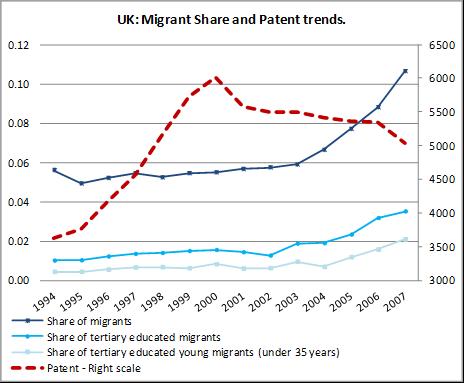 Source: MPC's Research Report 2012/11 'Are migrants spurring innovation?' by Alessandra Venturini, Fabio Montobbio and Claudio Fassio