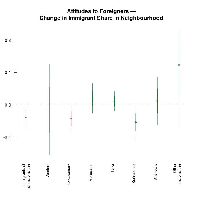 attitudes to foreigners