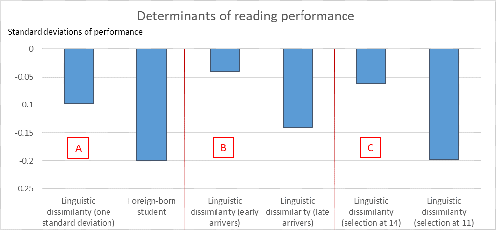 determinants-reading-performance